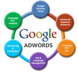 Google AdWords search advertising