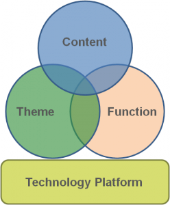 website-dev-diagram